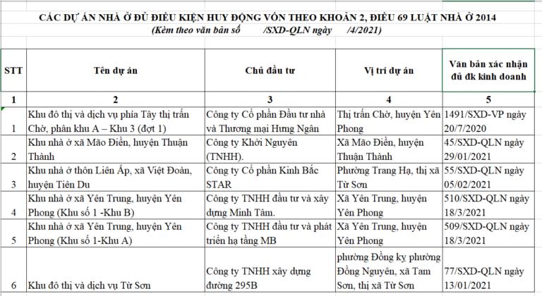 Bắc Ninh có 35 dự án khu đô thị, khu dân cư đủ điều kiện bán, cho thuê. Quý 2-2021